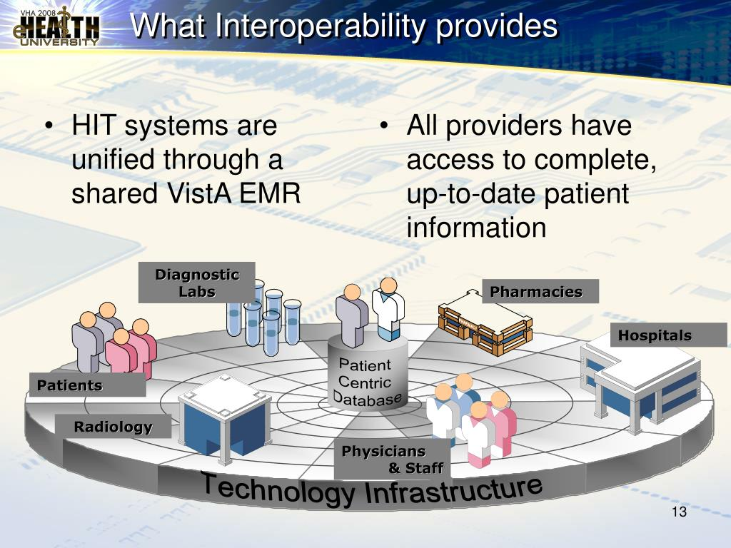 HIT systems are unified through a shared VistA EMR