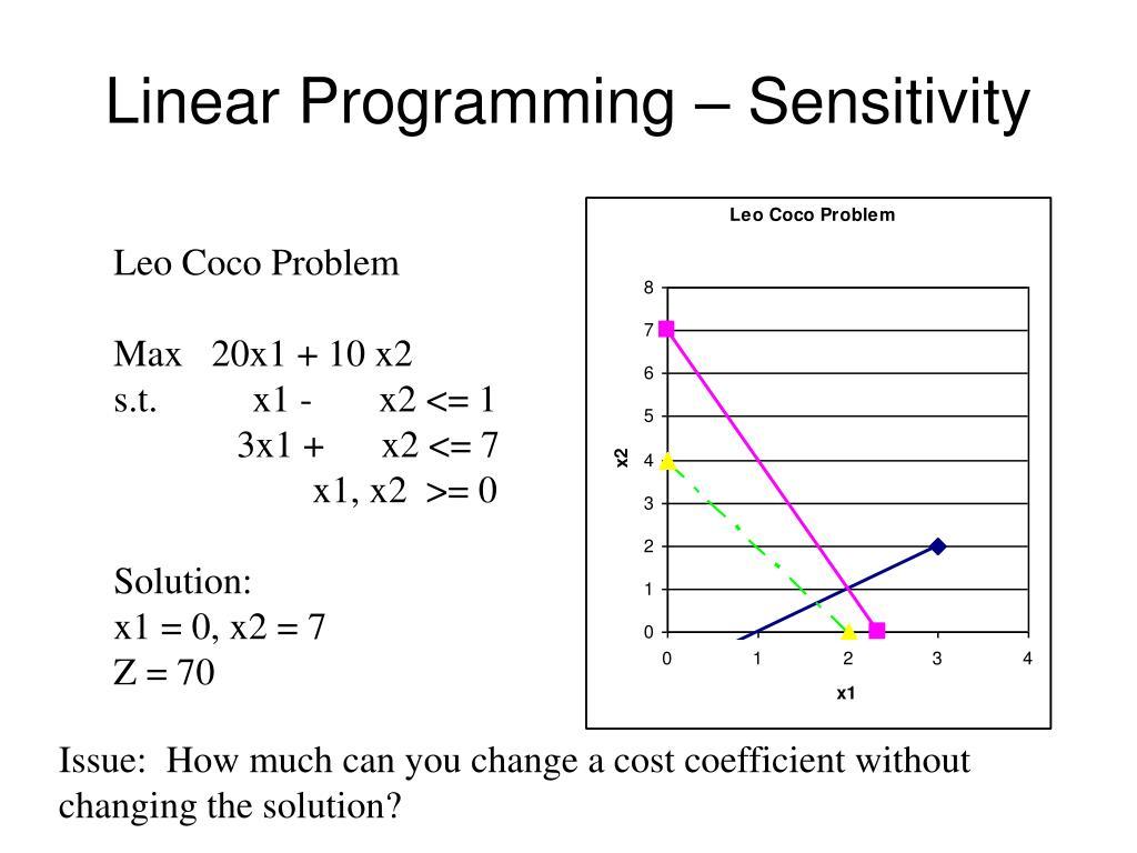 Linear Programming – Sensitivity