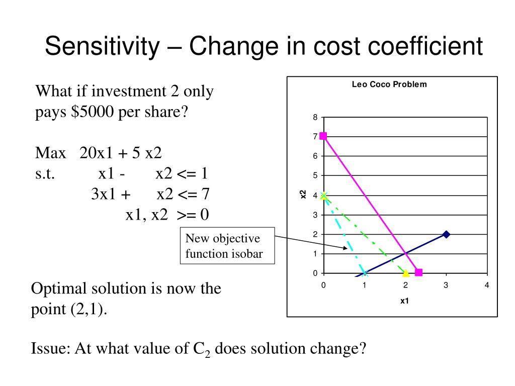 Sensitivity – Change in cost coefficient