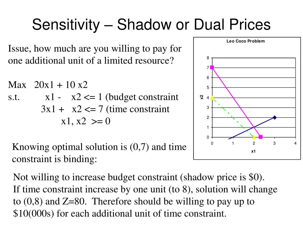 Sensitivity – Shadow or Dual Prices