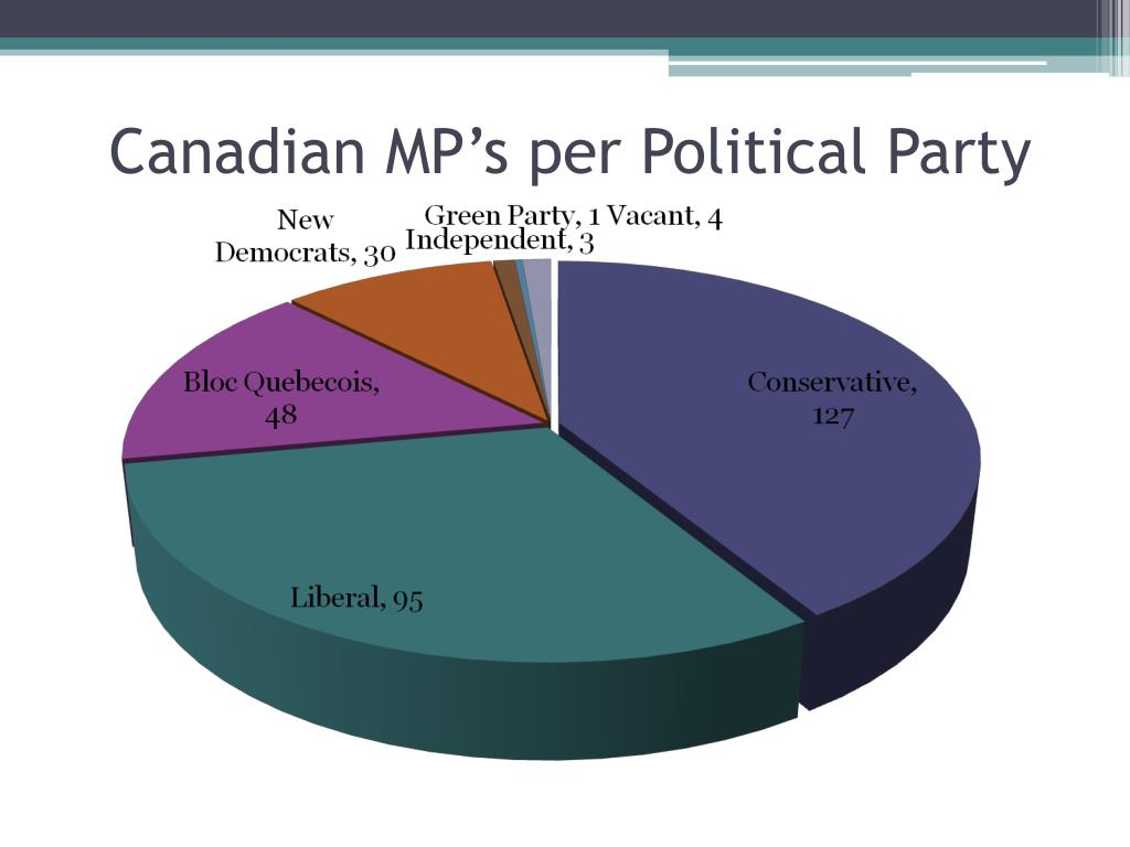 Canadian MP's per Political Party