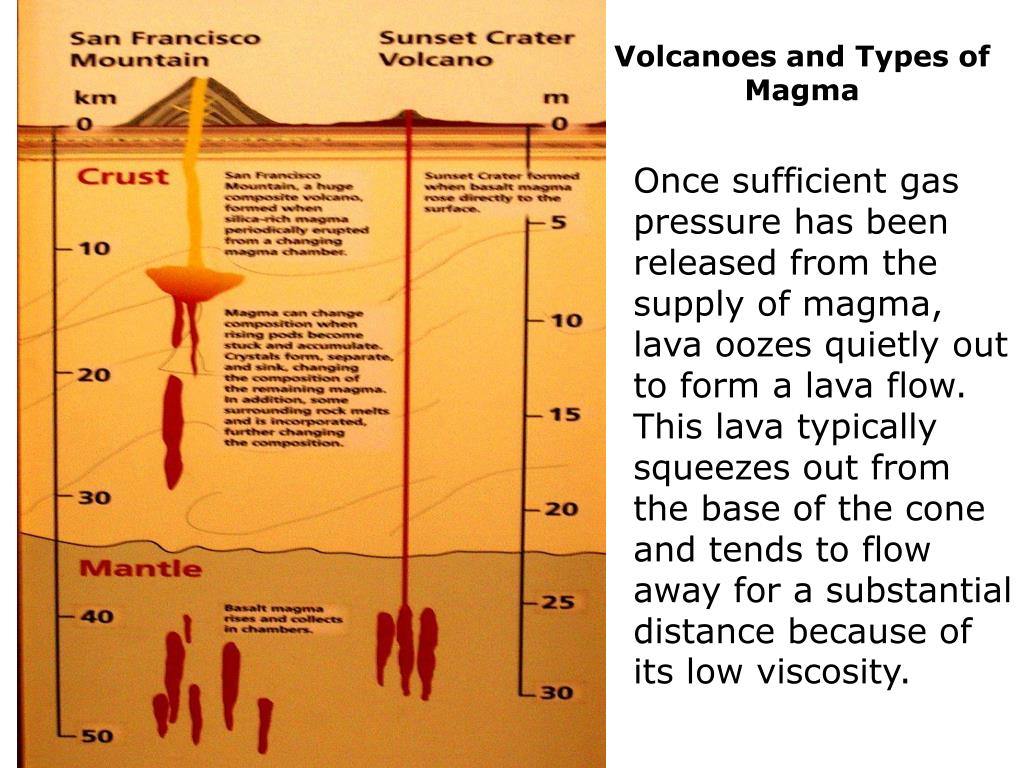 Volcanoes and Types of Magma