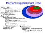 maryland organizational model40