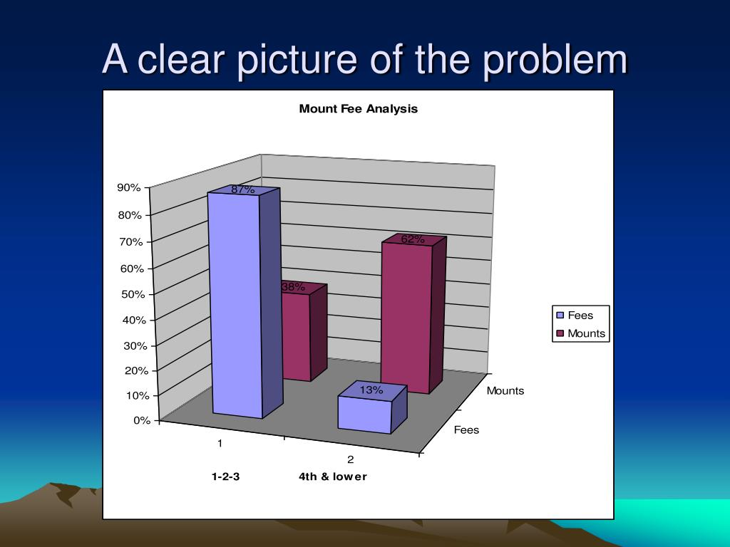 A clear picture of the problem