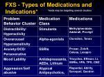 fxs types of medications and indications