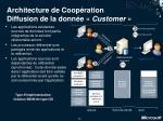 architecture de coop ration diffusion de la donn e customer29