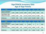 signtrack inventory data age of sign panels