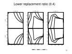 lower replacement ratio 0 4