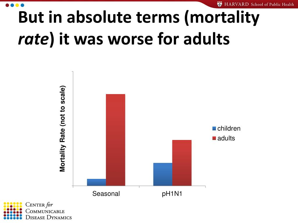 But in absolute terms (mortality