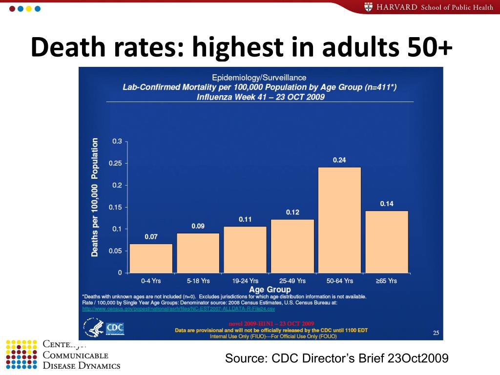 Death rates: highest in adults 50+