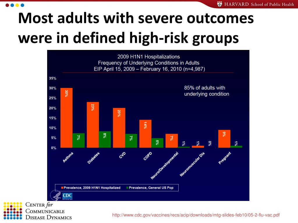 Most adults with severe outcomes were in defined high-risk groups