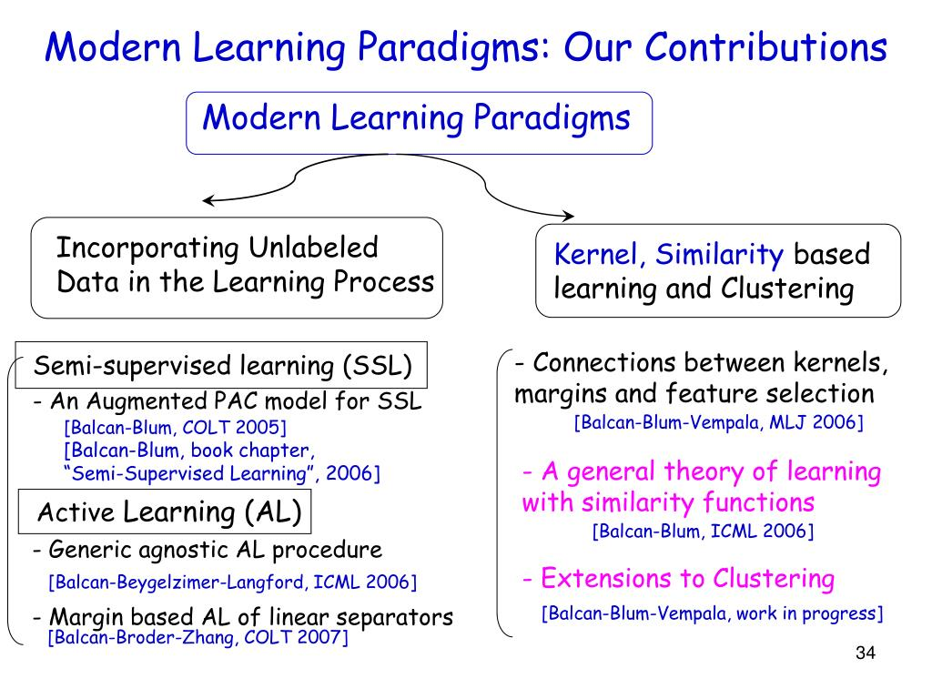 Modern Learning Paradigms: Our Contributions