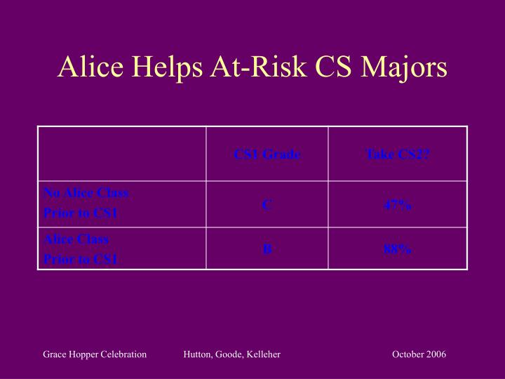 Alice Helps At-Risk CS Majors