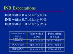 inr expectations