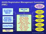 aaqg registration management committee rmc