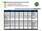 matriz processo produto farmac utico