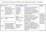 advanced optical network infrastructure contd