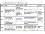 impairment aware networking