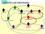 log stica de processos
