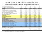 state unit price of automobile ins two way fixed effects regression results
