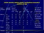 limite maxime admise pentru manipularea manual a maselor n kg