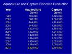 aquaculture and capture fisheries production