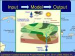 input model output