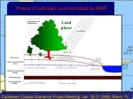 phases of hydrologic cycle simulated by swat