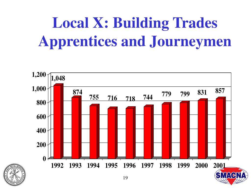 Local X: Building Trades Apprentices and Journeymen
