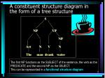 a constituent structure diagram in the form of a tree structure