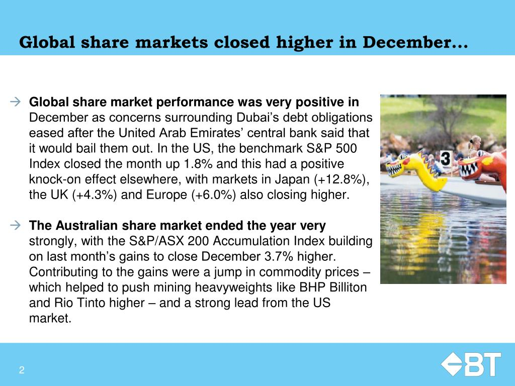 Global share markets closed higher in December...