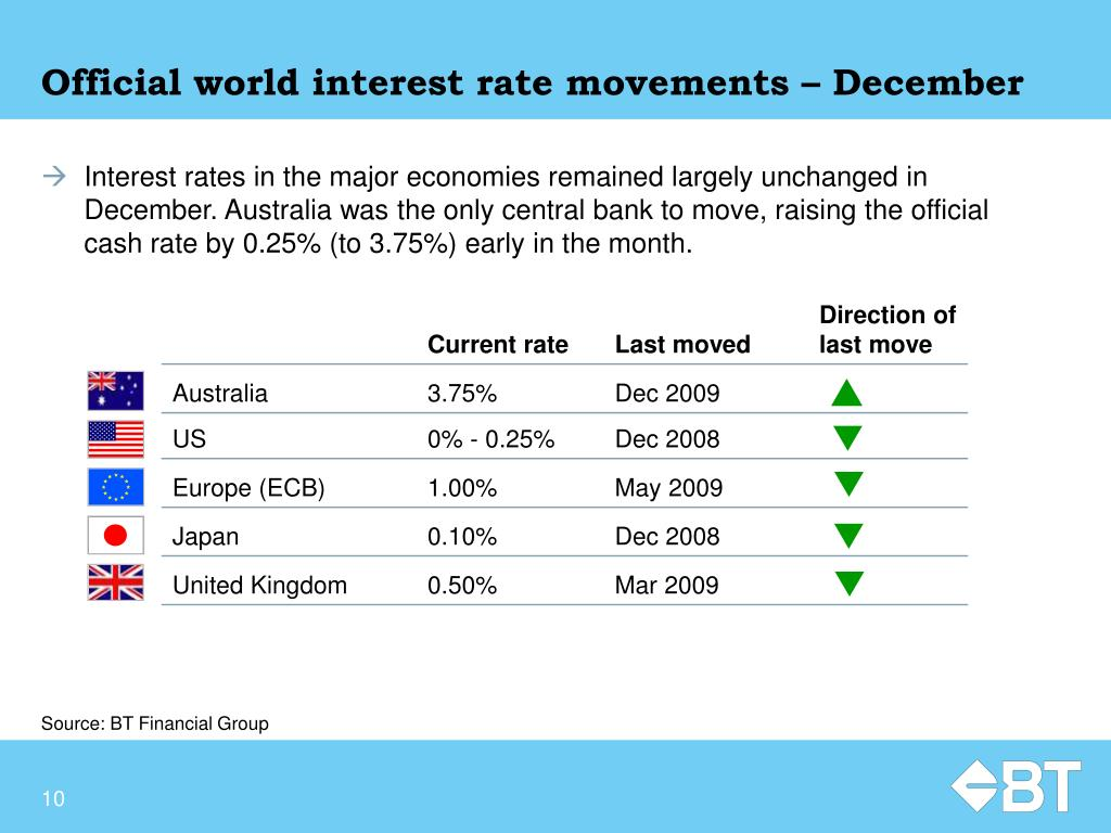 Official world interest rate movements – December