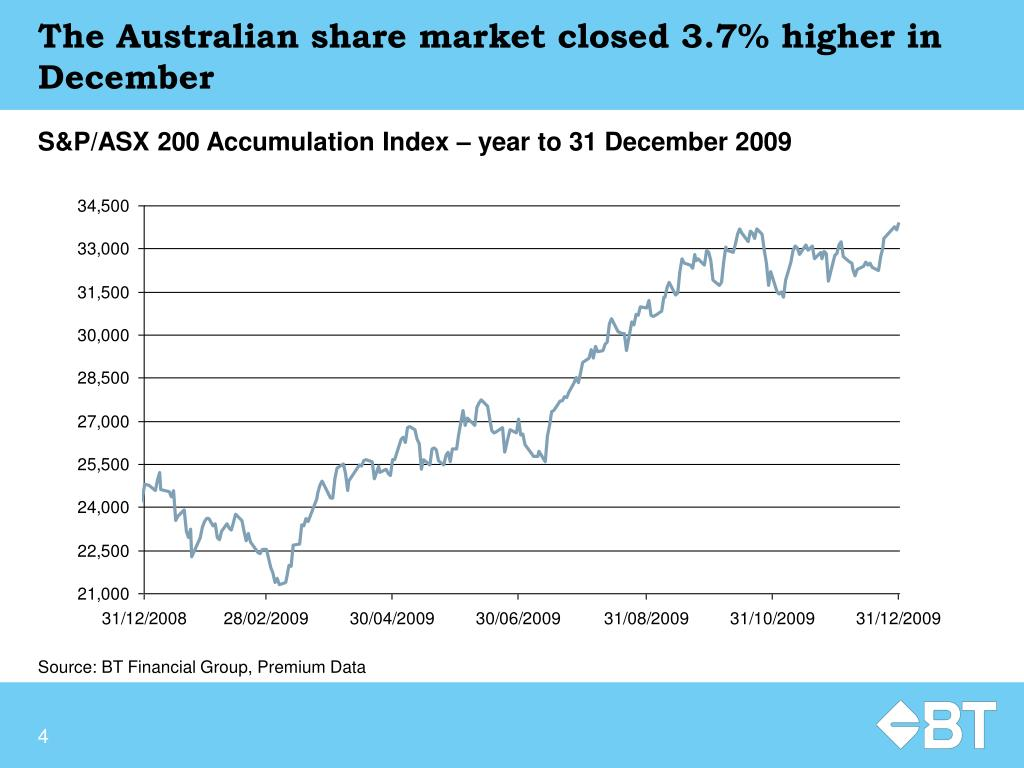 The Australian share market closed 3.7% higher in December