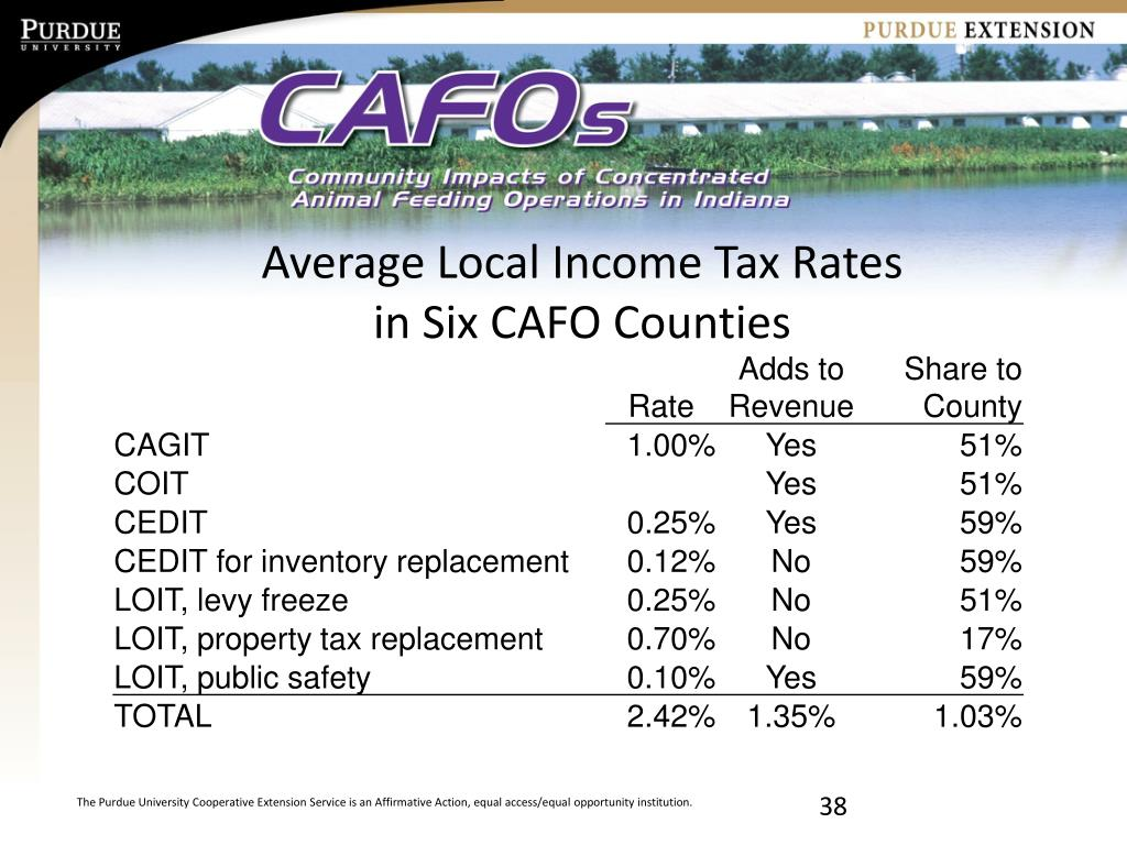 Average Local Income Tax Rates