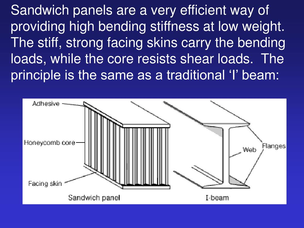 Sandwich panels are a very efficient way of providing high bending stiffness at low weight.  The stiff, strong facing skins carry the bending loads, while the core resists shear loads.  The principle is the same as a traditional 'I' beam: