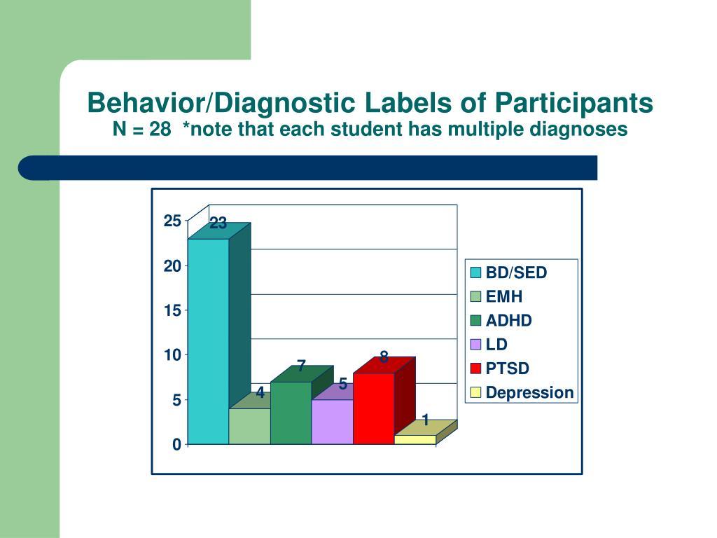 Behavior/Diagnostic Labels of Participants