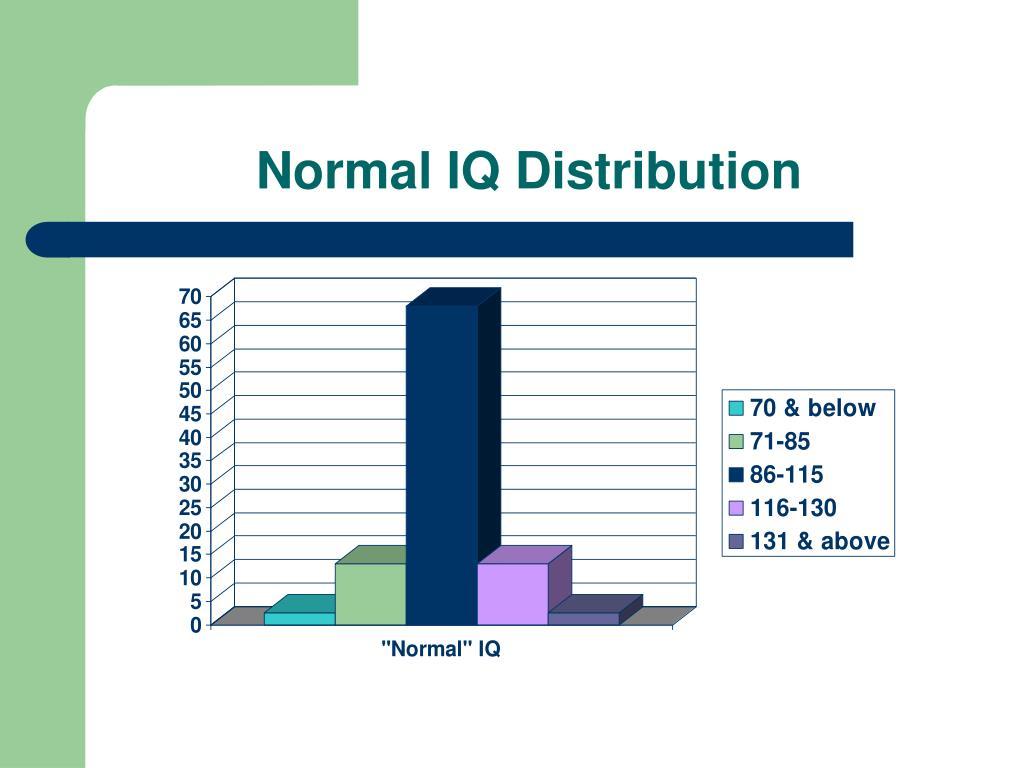 Normal IQ Distribution