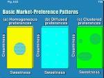basic market preference patterns