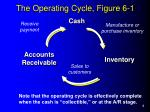 the operating cycle figure 6 1