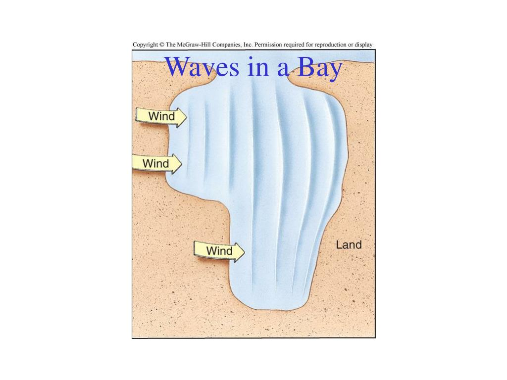 Waves in a Bay