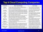 top 8 cloud computing companies