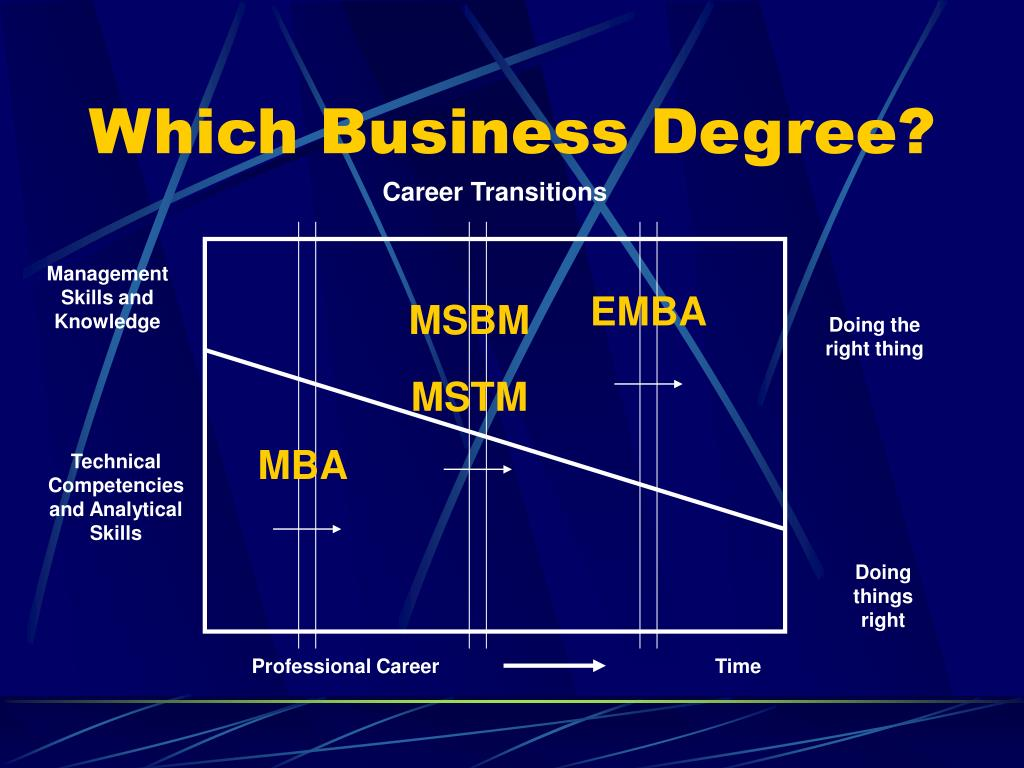 Which Business Degree?