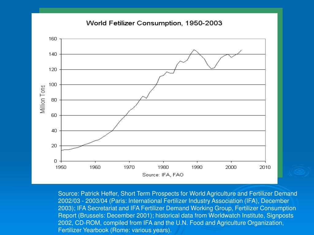 Source: Patrick Heffer, Short Term Prospects for World Agriculture and Fertilizer Demand 2002/03 - 2003/04 (Paris: International Fertilizer Industry Association (IFA), December 2003); IFA Secretariat and IFA Fertilizer Demand Working Group, Fertilizer Consumption Report (Brussels: December 2001); historical data from Worldwatch Institute, Signposts 2002, CD-ROM, compiled from IFA and the U.N. Food and Agriculture Organization, Fertilizer Yearbook (Rome: various years).