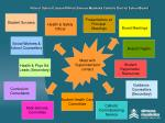 role of school liaison phn at simcoe muskoka catholic district schoolboard