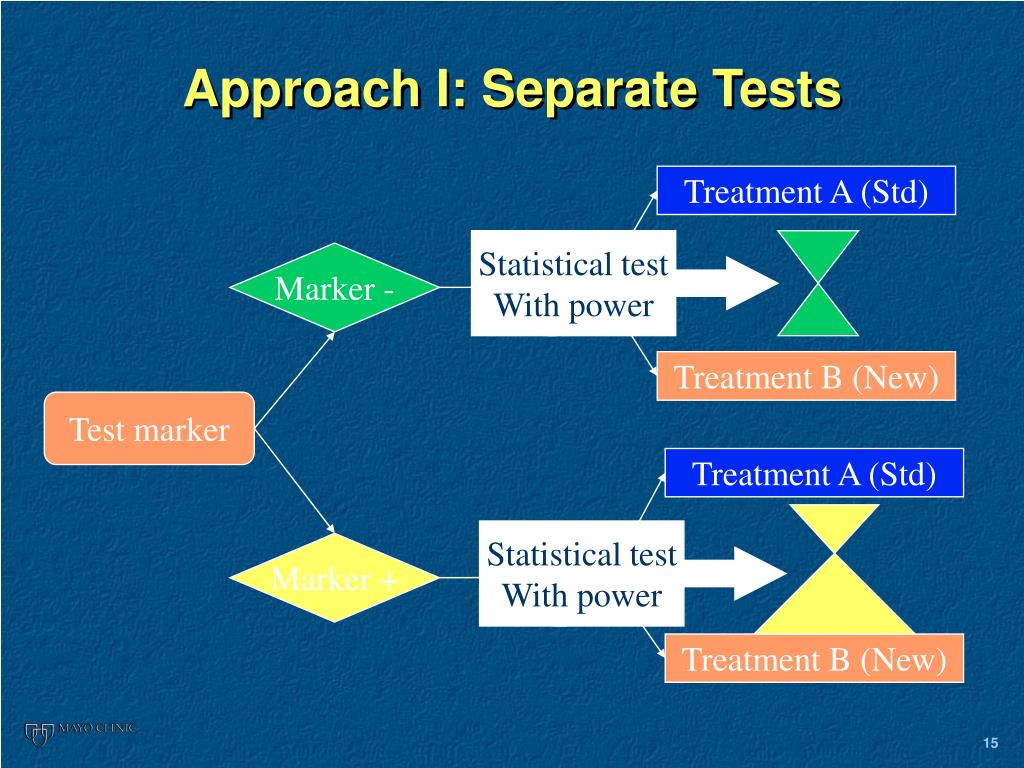 Approach I: Separate Tests