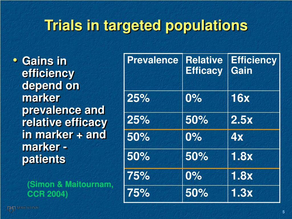 Trials in targeted populations
