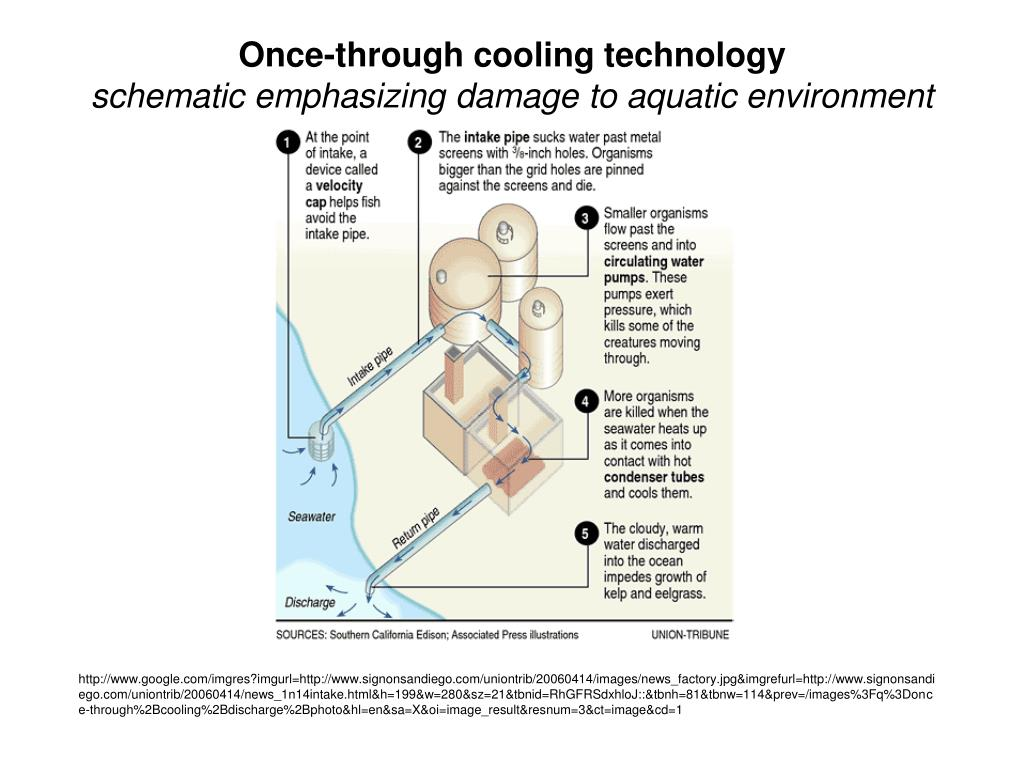 Once-through cooling technology