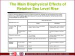 the main biophysical effects of relative sea level rise