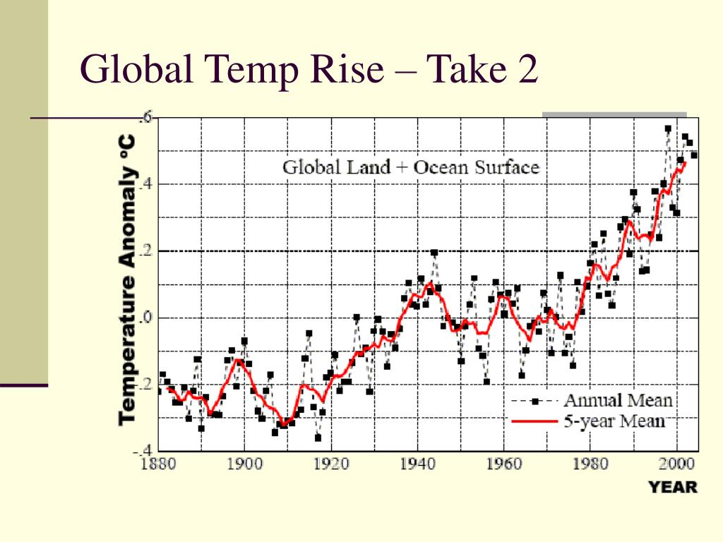 Global Temp Rise – Take 2