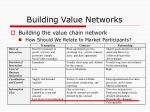 building value networks38
